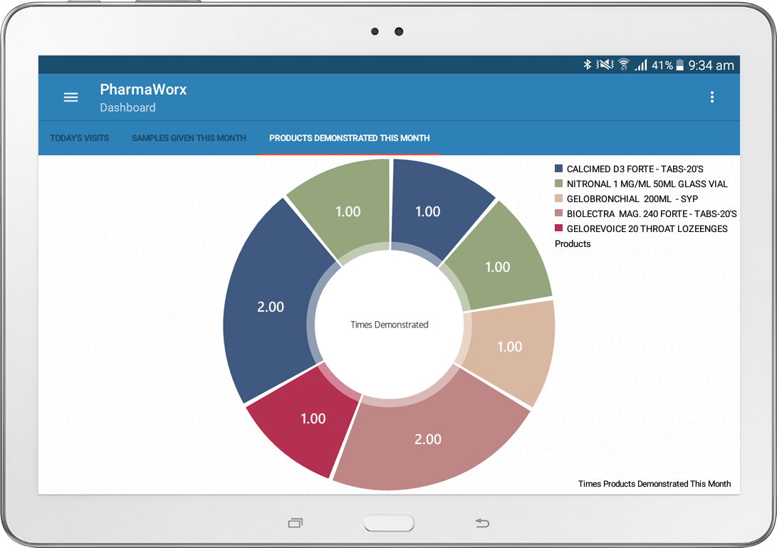 Pharmaworx mobile field marketing dashboard